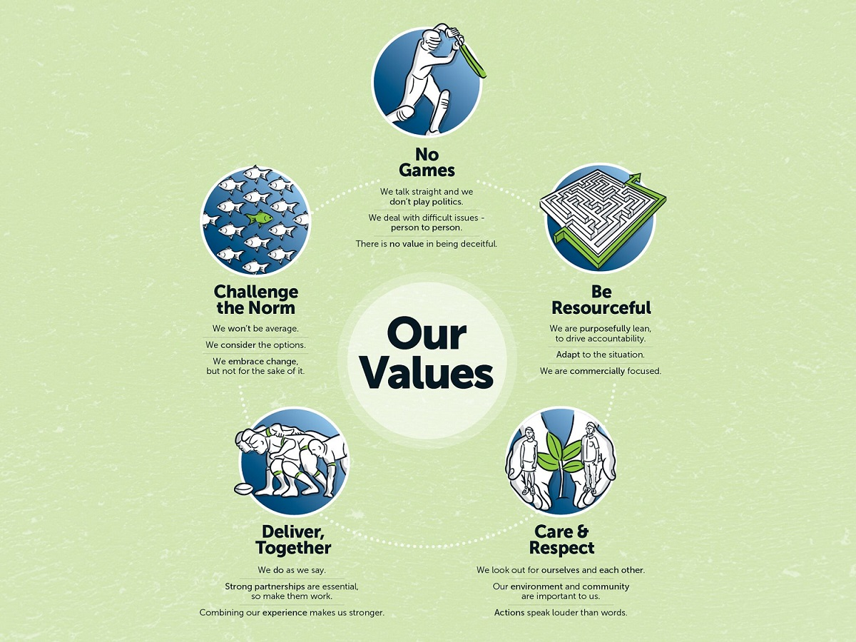 RRP Company values
